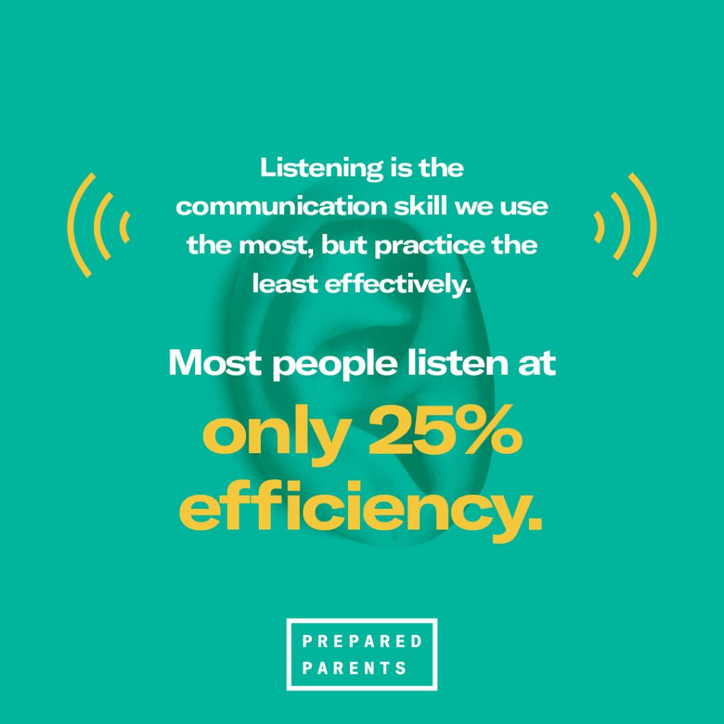 listening is a communication skill we use most, but most people list only at 25 percent efficiency.
