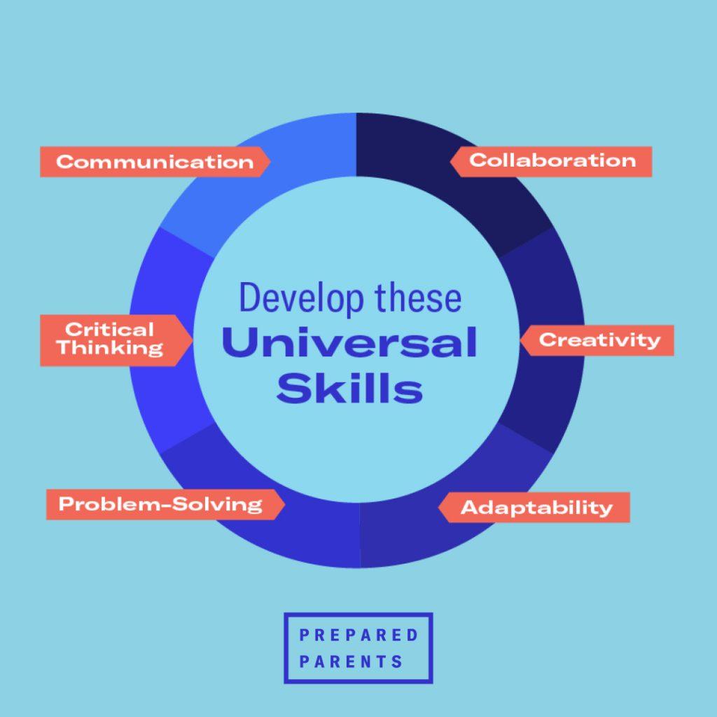 Universal Skills: collaboration, creativity, adaptability, communication, critical thinking, problem-solving