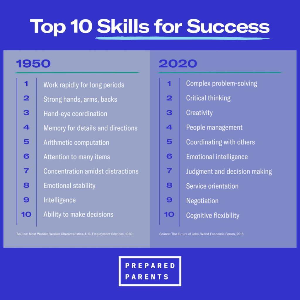Top 10 skills for success have completely changed from 1950 to 2020