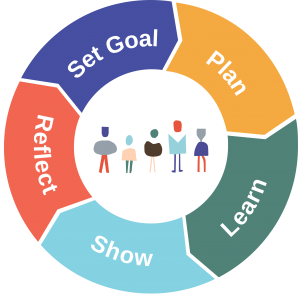 The self-directed learning cycle has five steps. Start by setting a goal, thenmake a plan, then learn, then show what you know and then reflect.