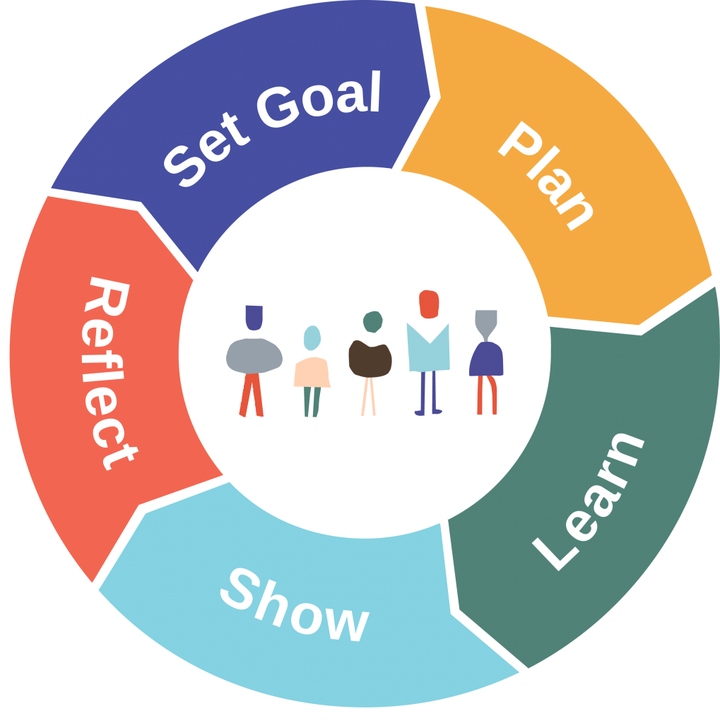 Self directed learning cycle: Set Goals, Plan, Learn, Show, Reflect