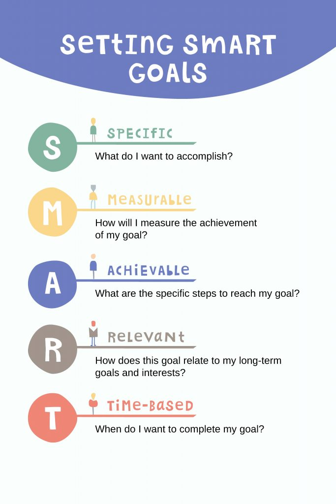 SMART Goals are specific, measurable, achievable, relevant, time-based