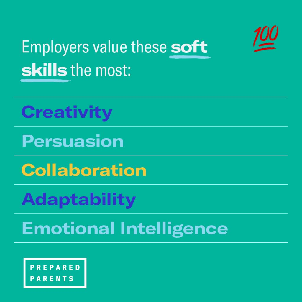 empolyers value these soft skills the most - creativity, persuasion, collaboration, adaptability and emptional intelligence.