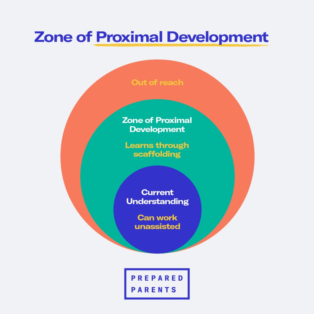 Zone of Proximal Development: learns through scaffolding